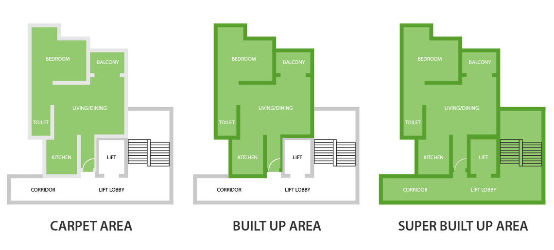 What is the Difference between Carpet Area, Built Up Area and Super Built Up Area